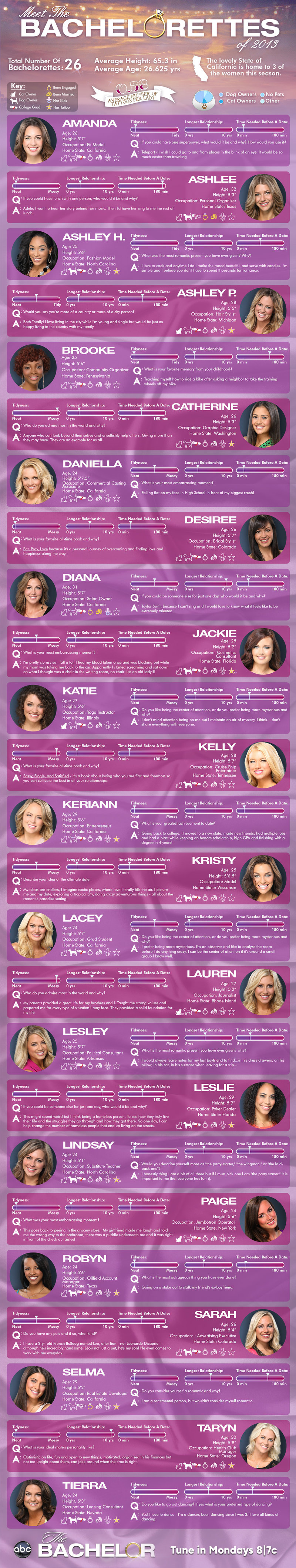 Bachelor Sean Lowe contestant infographic